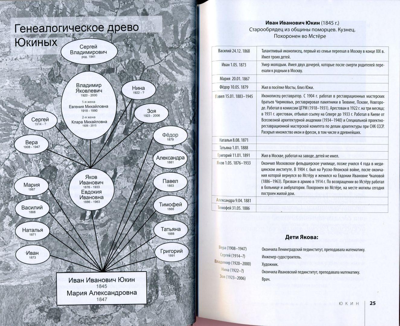 Генеалогическое древо Юкиных