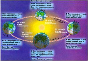 схема движения Земли по орбите в течение года
