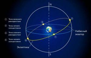 схема движения Земли и Солнца