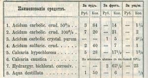 Список противохолерных препаратов и дезинфицирующих средств и их примерные цены