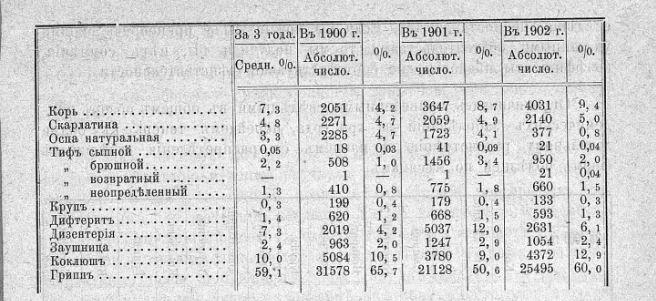 Как боролись с эпидемиями. Статистика эпидемических заболеваний во Владимирской губернии в начале XX века