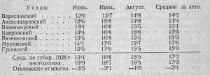 Температура по Владимирской губернии летом 1928 года