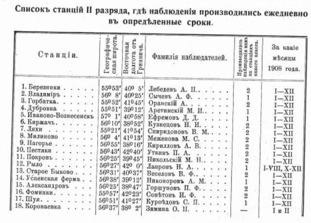 Список метеостанций 2-го разряда во Владимирской губернии по состоянию на 1908 год