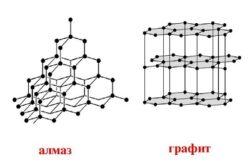 Строение алмаза и графита