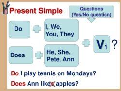 Таблица образования вопросов в настоящем простом времени